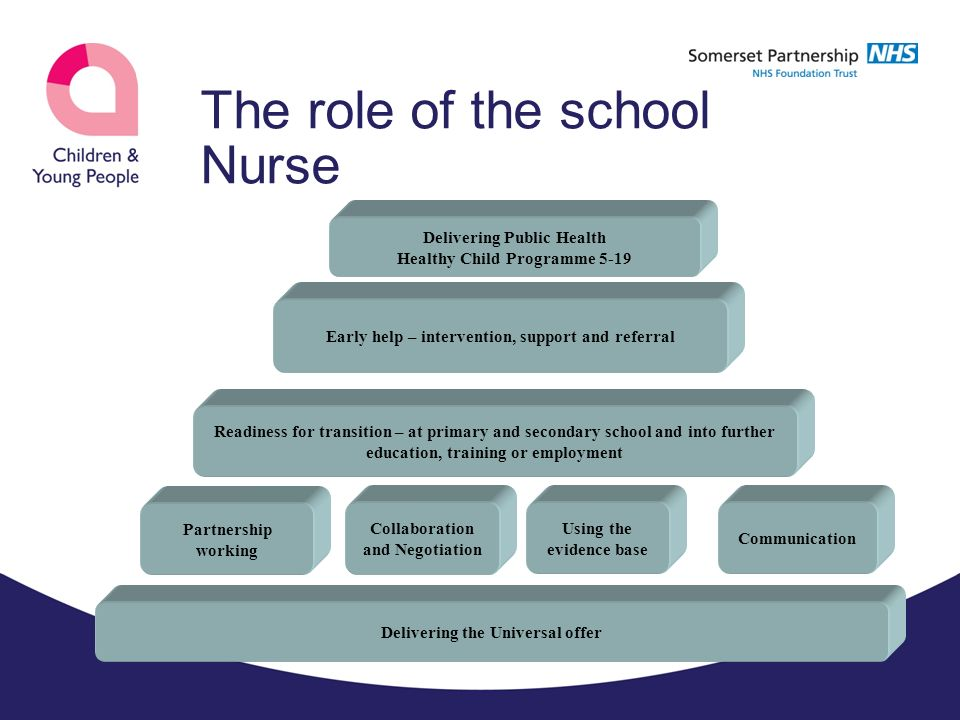 School Nursing Service for Children and Young People – May ppt ...
