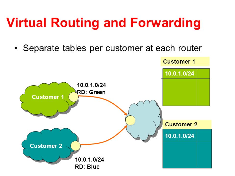 Virtual Routing and Forwarding