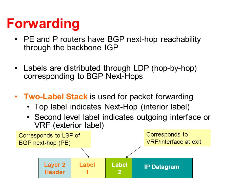 Forwarding PE and P routers have BGP next-hop reachability through the backbone IGP.