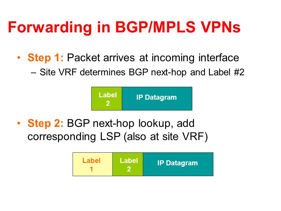 Forwarding in BGP/MPLS VPNs