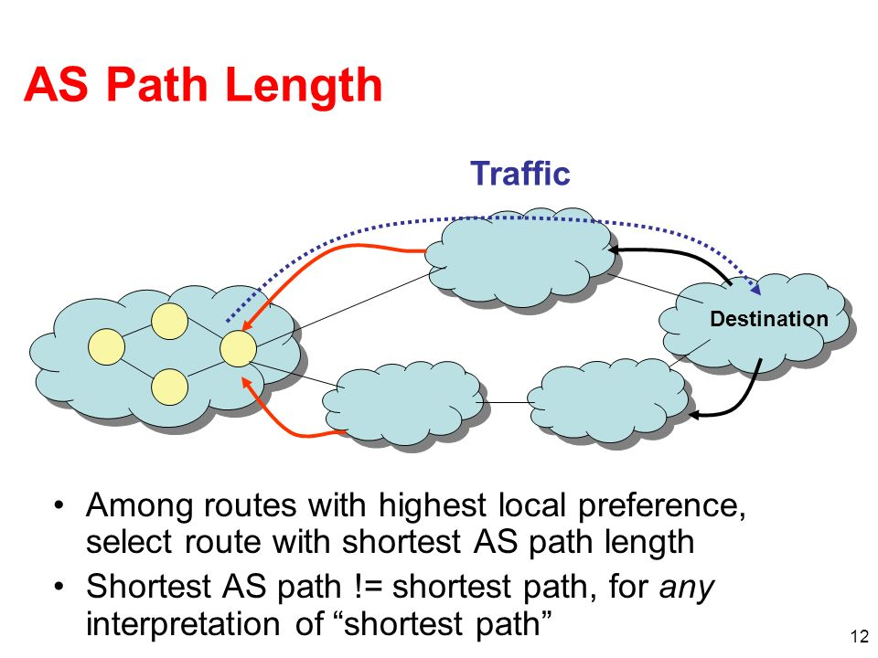 AS Path LengthTraffic. Destination. Among routes with highest local preference, select route with shortest AS path length.