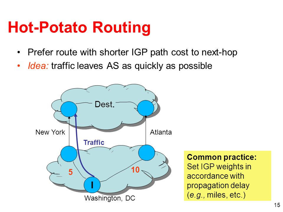 Hot-Potato Routing Prefer route with shorter IGP path cost to next-hop