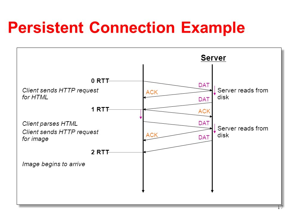 Persistent Connection Example