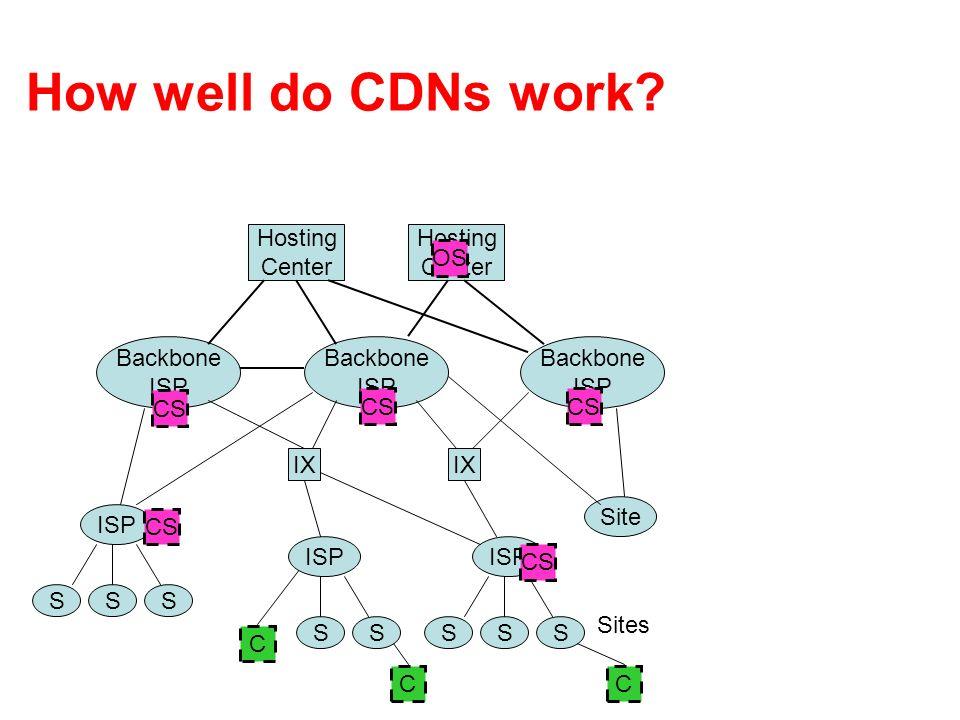 How well do CDNs work Hosting Center Hosting Center OS Backbone ISP