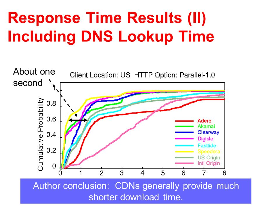Response Time Results (II) Including DNS Lookup Time