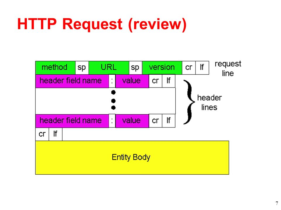HTTP Request (review)