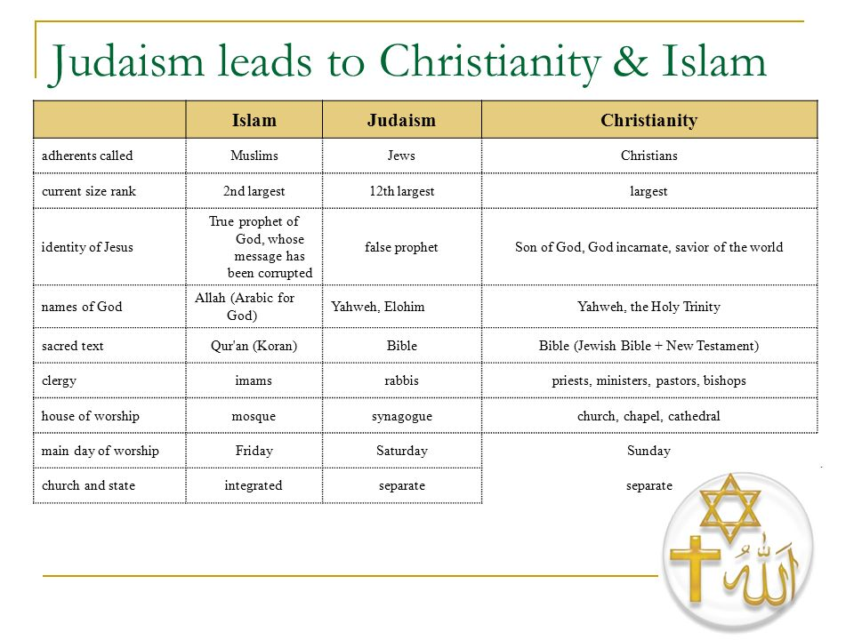 christianity and judaism subjects to endless corruption Subjects: christianity  origin church history christianity and rabbinic judaism : a parallel history of their origins and early development /.