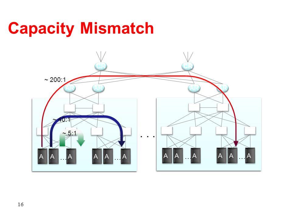 Capacity Mismatch . . . … … … … CR CR ~ 200:1 AR AR AR AR S S S S