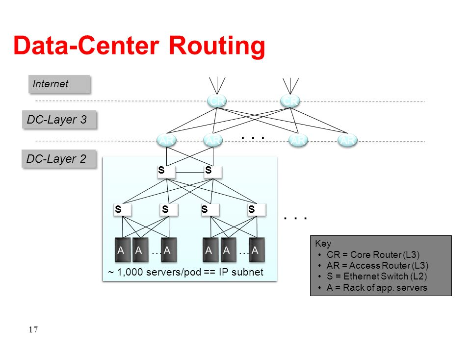 Data-Center Routing . . . . . . DC-Layer 3 DC-Layer 2 … … Internet CR