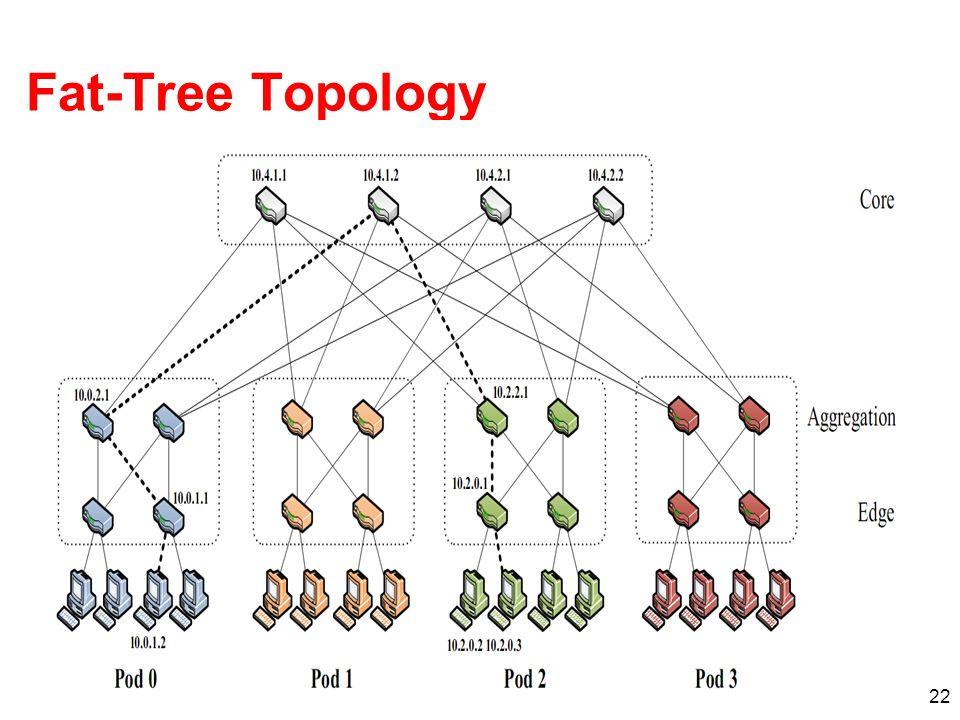 Fat-Tree Topology
