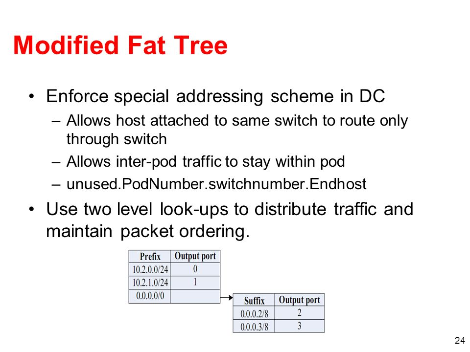 Modified Fat Tree Enforce special addressing scheme in DC