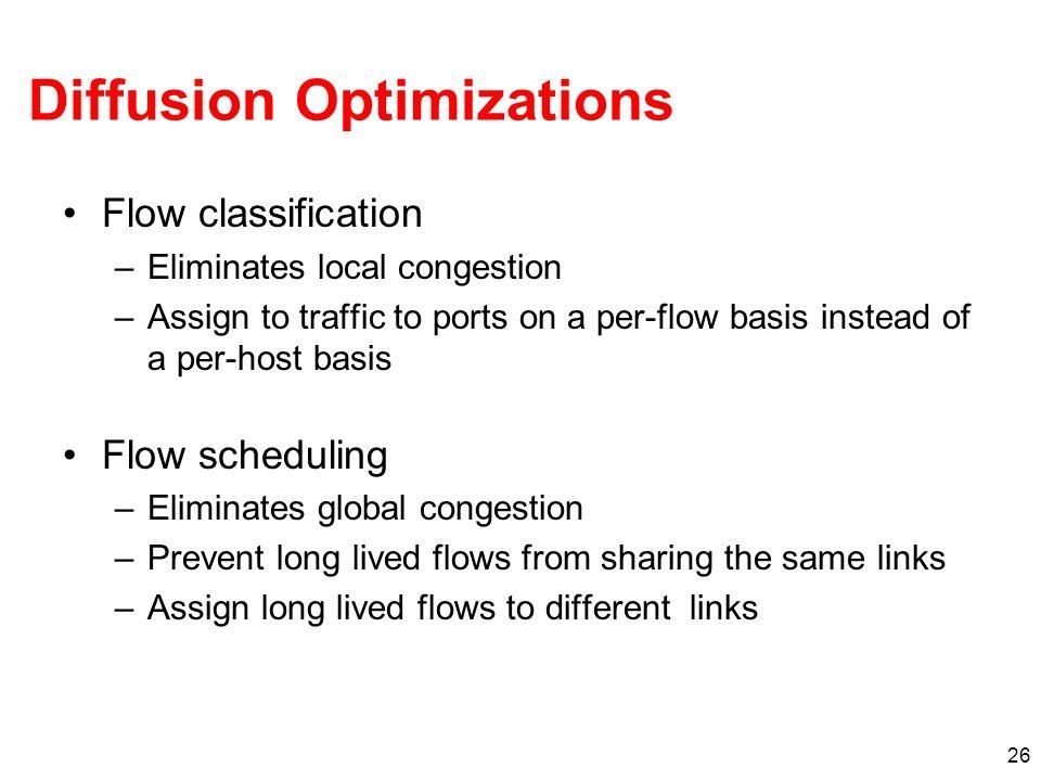 Diffusion Optimizations