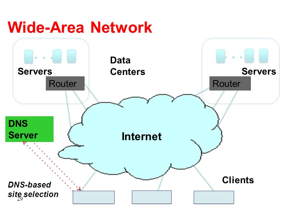 Wide-Area Network . . . Internet Data Centers Servers Router