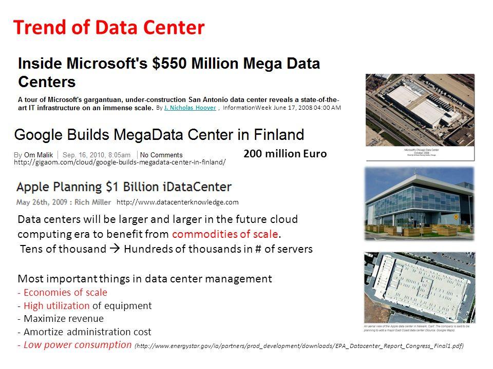 Trend of Data Center 200 million Euro