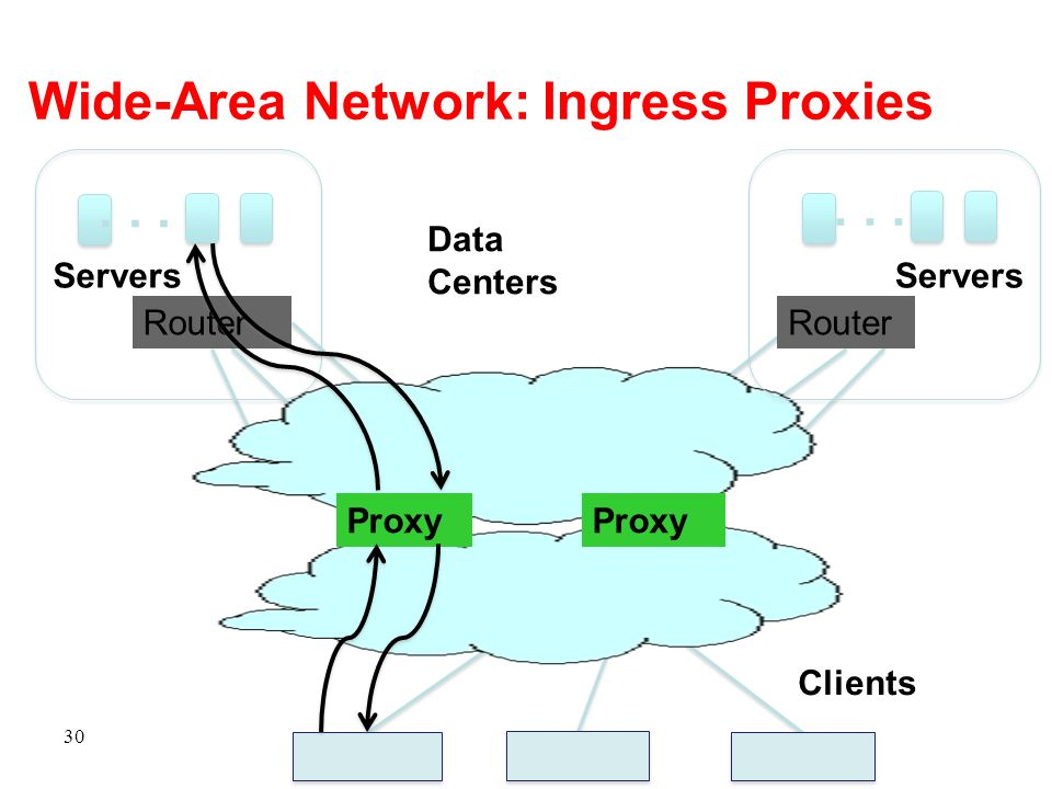 Wide-Area Network: Ingress Proxies