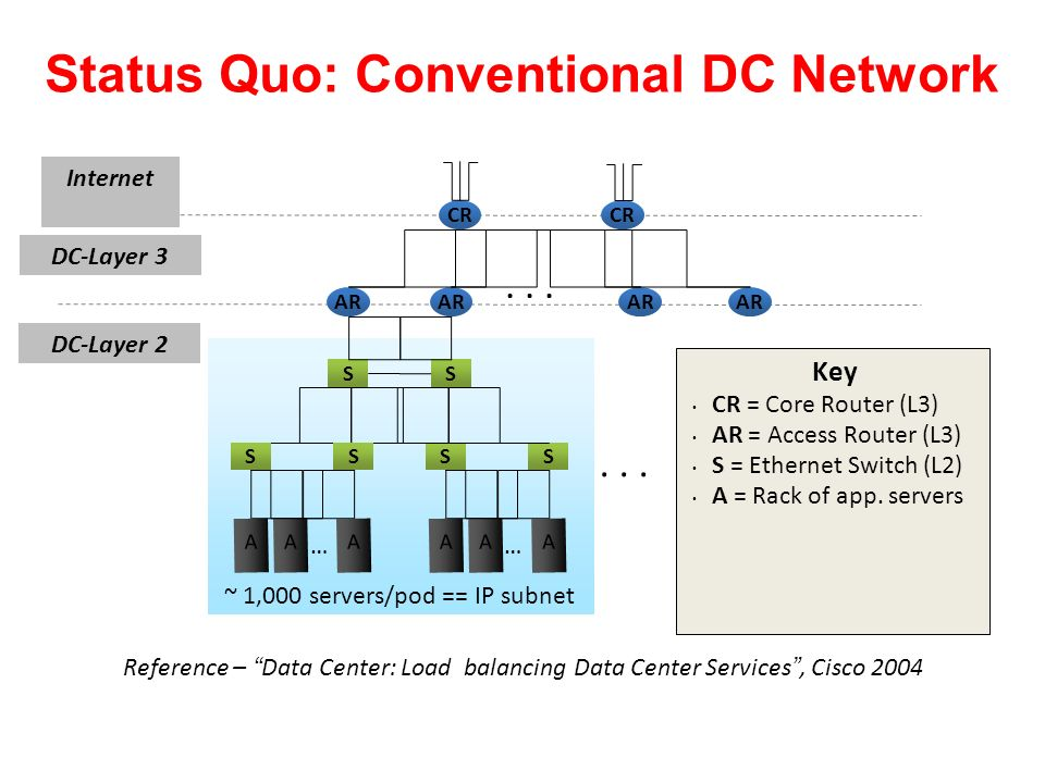 Status Quo: Conventional DC Network
