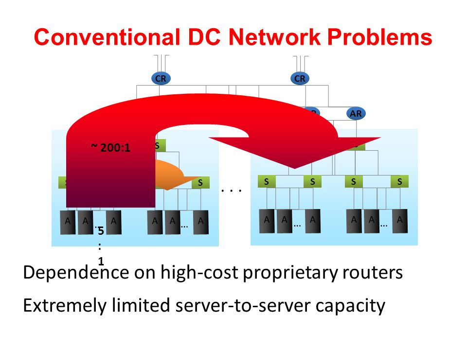 Conventional DC Network Problems
