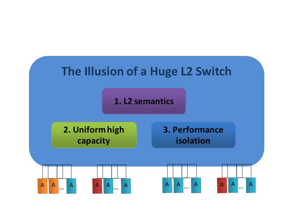 The Illusion of a Huge L2 Switch 3. Performance isolation