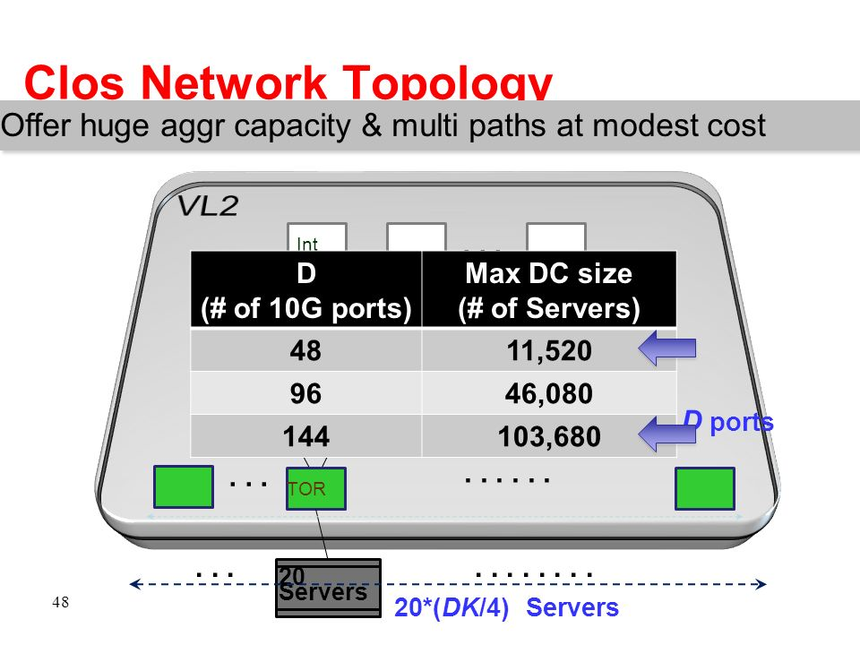 Clos Network Topology VL2