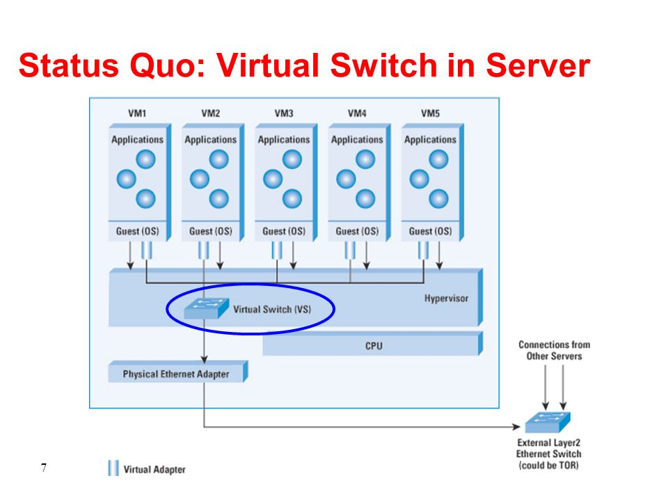 Status Quo: Virtual Switch in Server