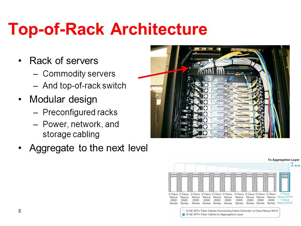Top-of-Rack Architecture