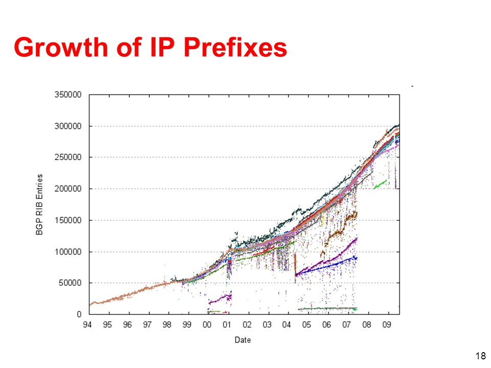 Growth of IP Prefixes