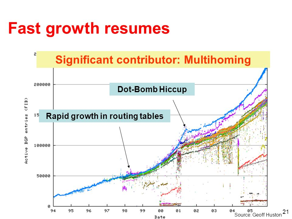 Significant contributor: Multihoming Rapid growth in routing tables