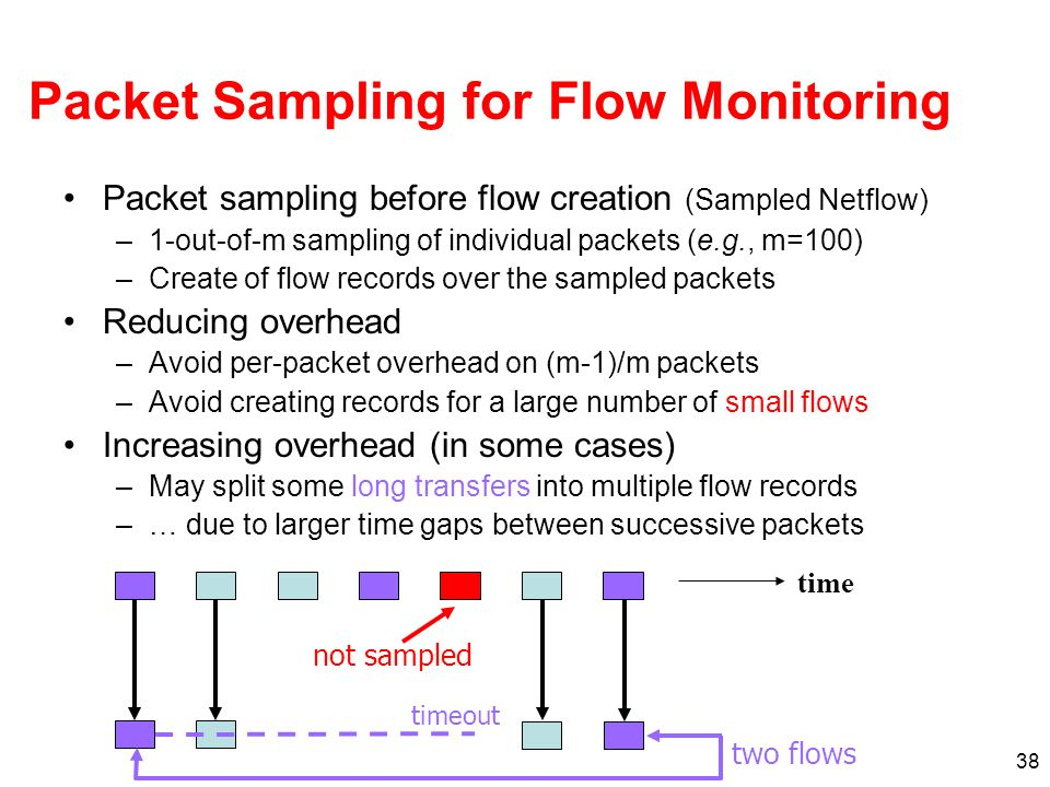 Packet Sampling for Flow Monitoring