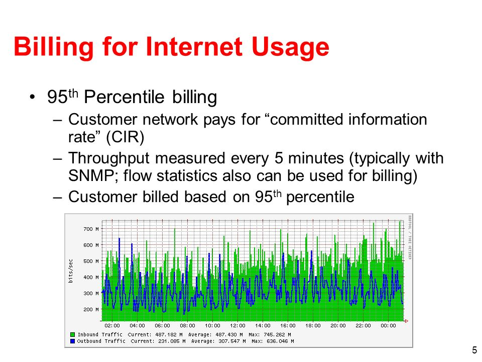 Billing for Internet Usage