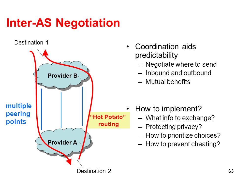 Inter-AS Negotiation Coordination aids predictability