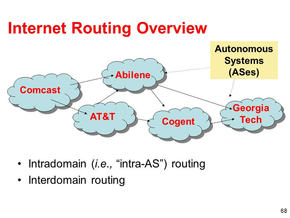 Internet Routing Overview