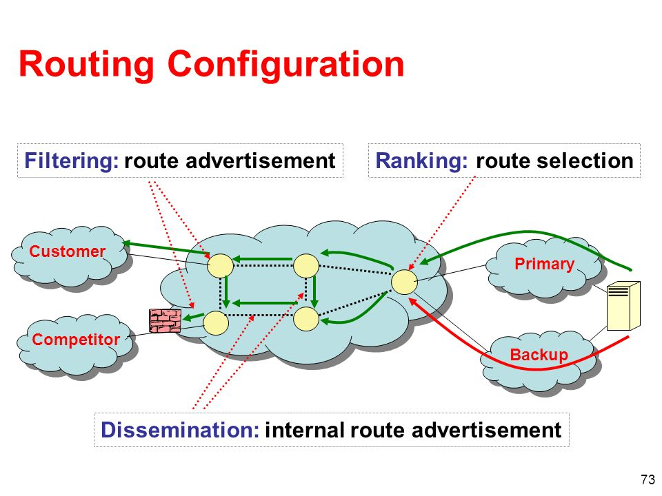 Routing Configuration
