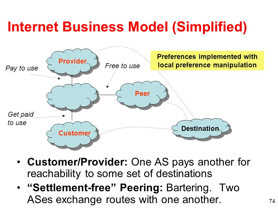 Internet Business Model (Simplified)