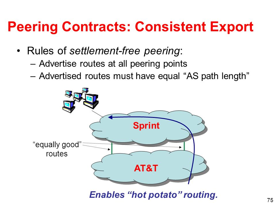 Peering Contracts: Consistent Export