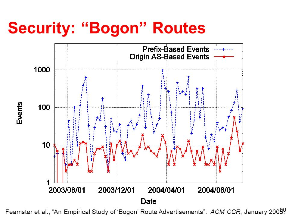 Security: Bogon Routes