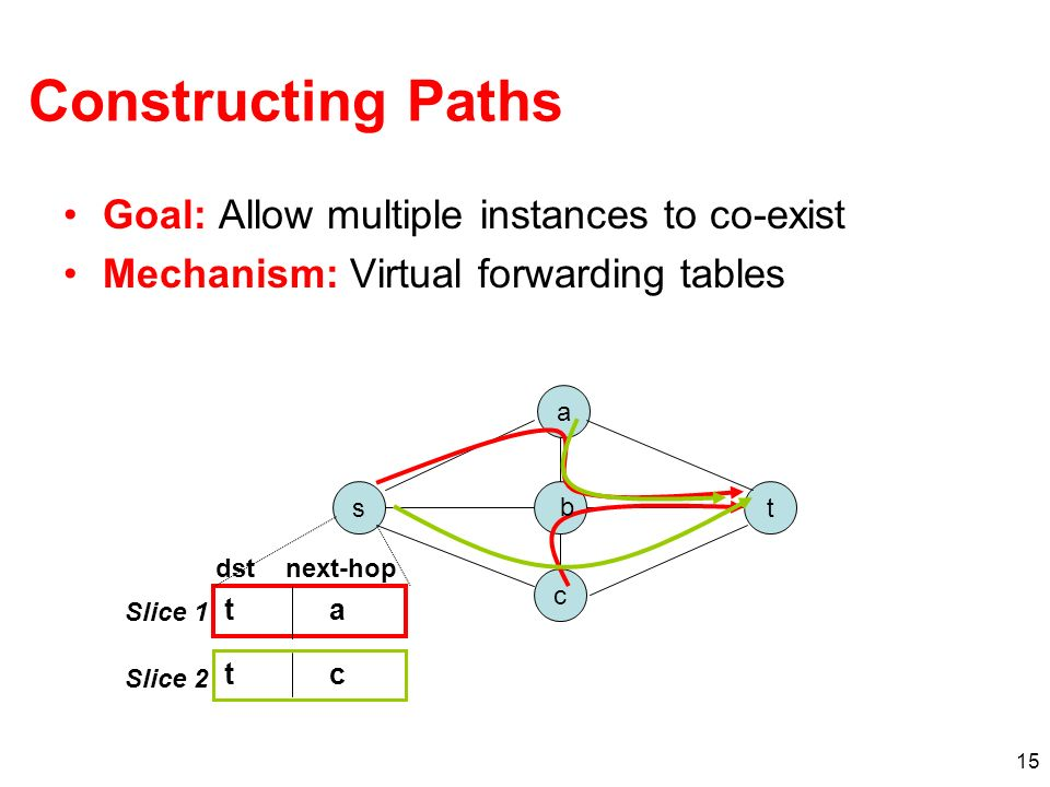 Constructing Paths Goal: Allow multiple instances to co-exist
