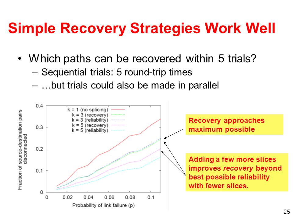 Simple Recovery Strategies Work Well
