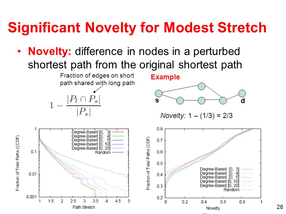 Significant Novelty for Modest Stretch