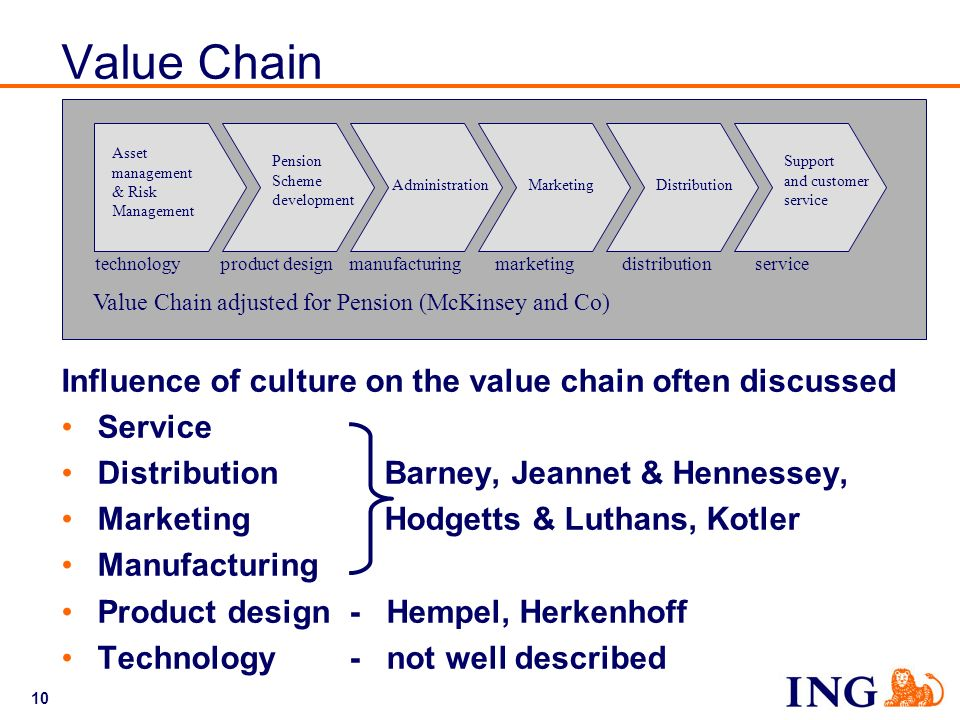 Value Chain Influence of culture on the value chain often discussed