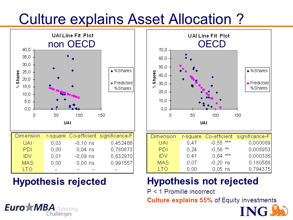 Culture explains Asset Allocation