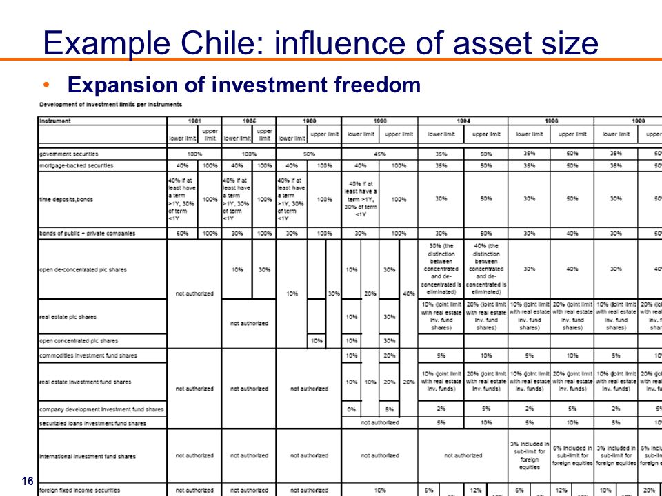Example Chile: influence of asset size
