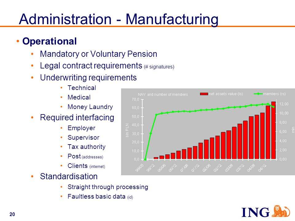 Administration - Manufacturing