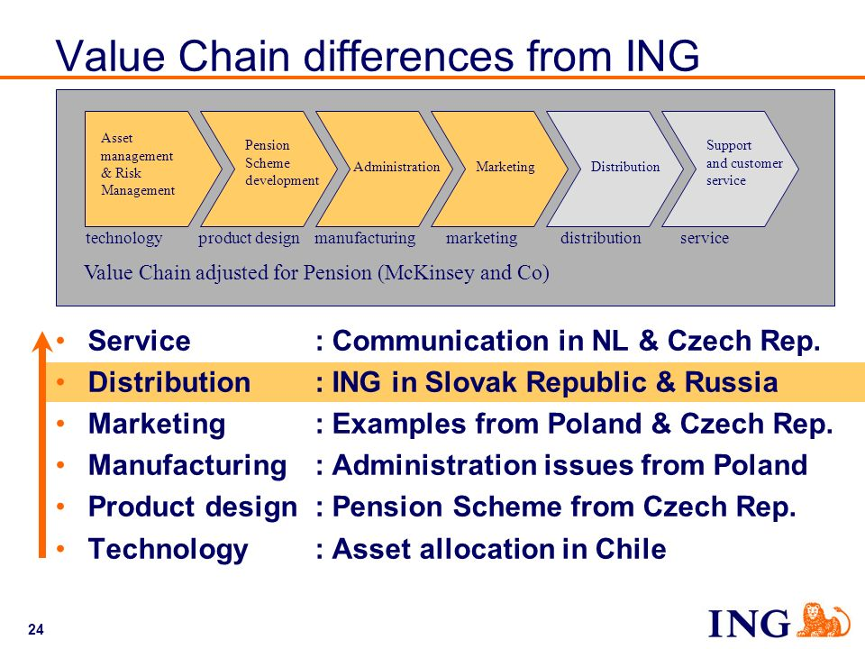 Value Chain differences from ING