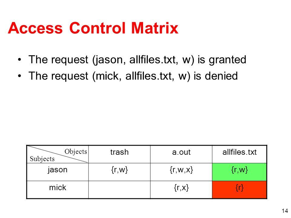 Access Control Matrix The request (jason, allfiles.txt, w) is granted