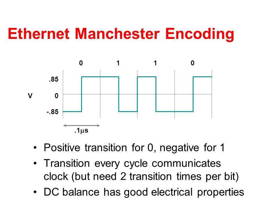 Ethernet Manchester Encoding