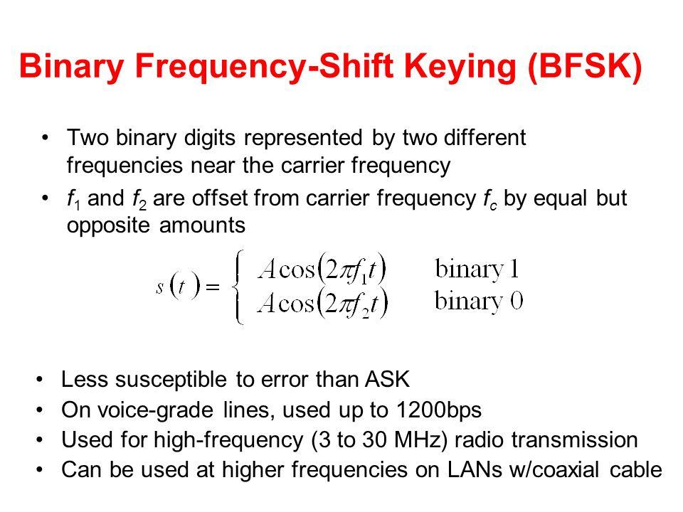Binary Frequency-Shift Keying (BFSK)