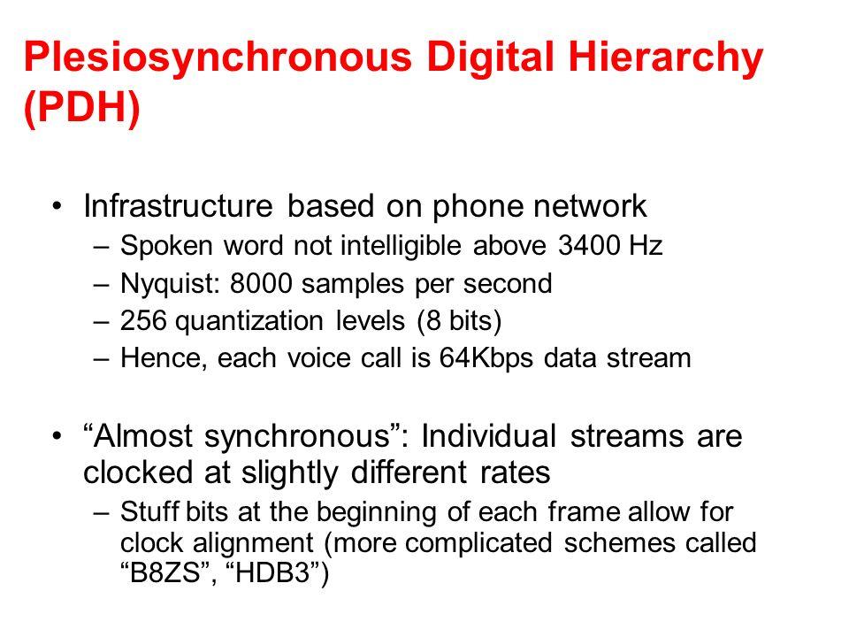 Plesiosynchronous Digital Hierarchy (PDH)