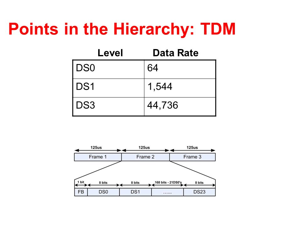 Points in the Hierarchy: TDM