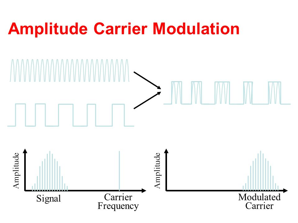 Amplitude Carrier Modulation