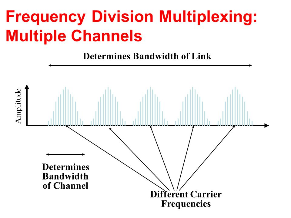 Frequency Division Multiplexing: Multiple Channels